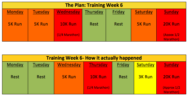 The Road to Uganda: A Newbie's Marathon Training Diary – Week 2