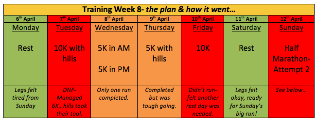 How training went in week 8