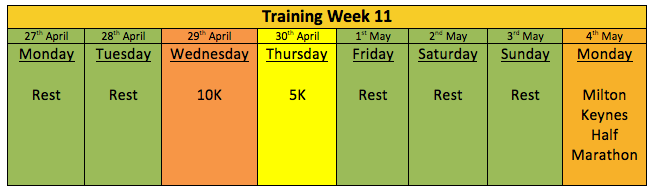 The Plan for Week 11 (and a day!)